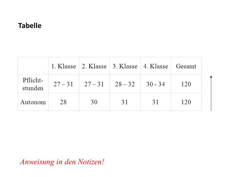 Tabelle 1. Klasse2. Klasse3. Klasse4. KlasseGesamt Pflicht- stunden 27 – 31 28 – 3230 - 34120 Autonom283031 120 Anweisung in den Notizen!