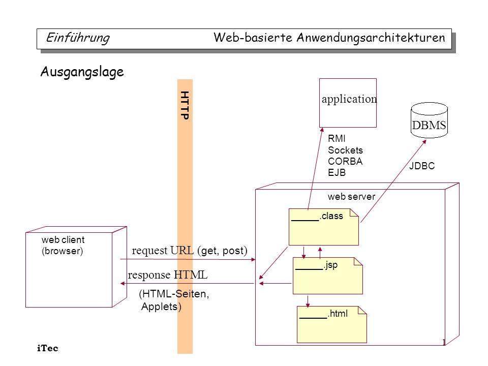 iTec 1 web client (browser) web server _____.html request URL ( get, post ) response HTML _____.jsp _____.class application DBMS JDBC RMI Sockets CORB