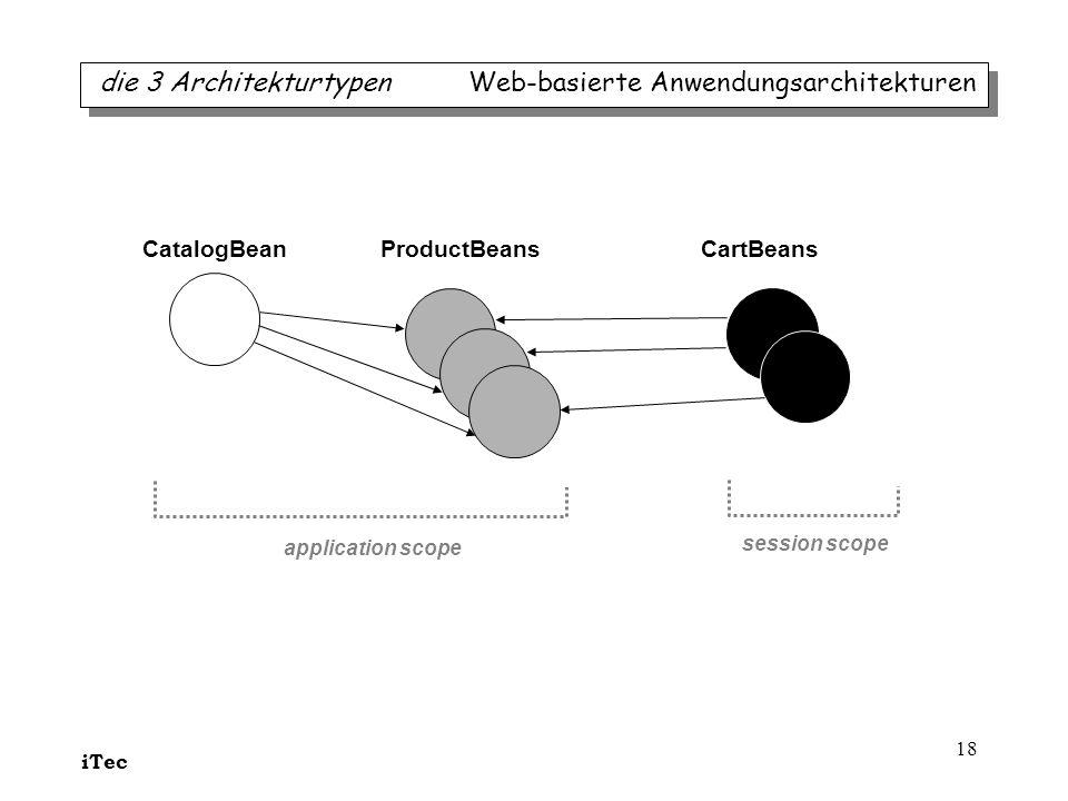 iTec 18 CatalogBean ProductBeans CartBeans application scope session scope die 3 Architekturtypen Web-basierte Anwendungsarchitekturen