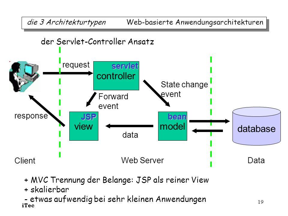 iTec 19 modelview controller database Client Web ServerData request State change event Forward event data response servlet JSP bean der Servlet-Contro