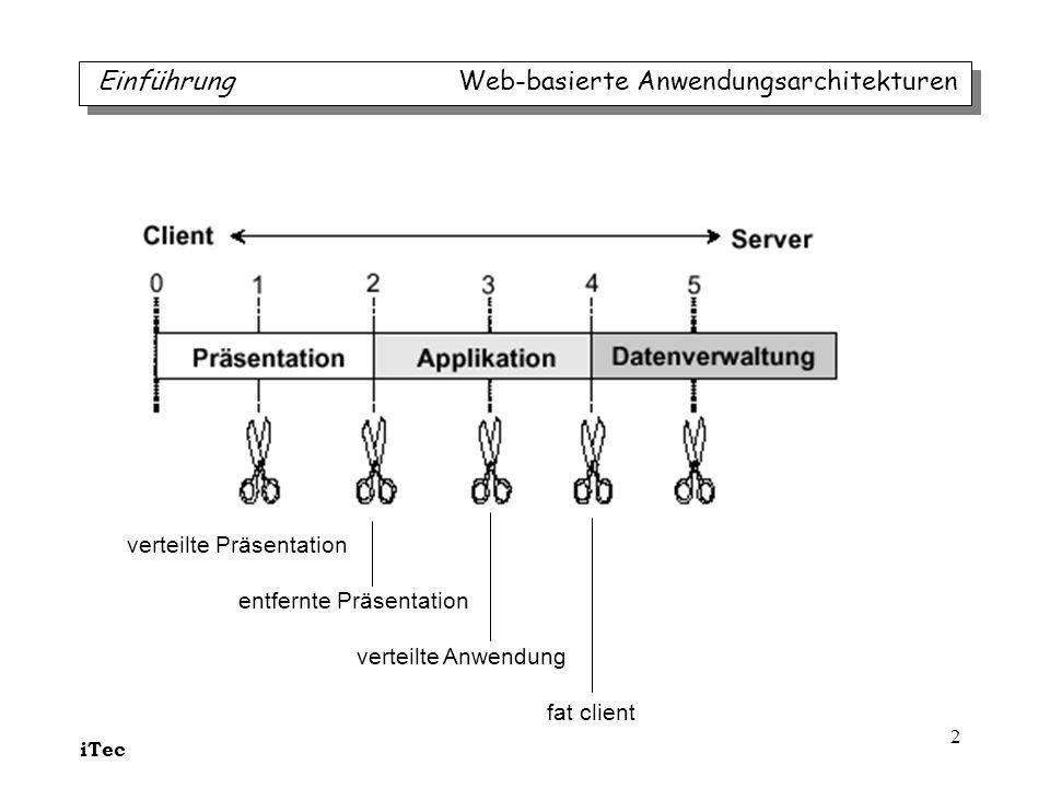iTec 33 die 3 Architekturtypen Web-basierte Anwendungsarchitekturen public void doPost(HttpServletRequest request, HttpServletResponse response) throws IOException, ServletException { String action = request.getParameter( action ); // Check if the user is authenticated if (!isAuthenticated(request) && !( authenticate .equals(action) || logout .equals(action))) { doForwardToLogin(request, response); } else { if ( authenticate .equals(action)) { doAuthenticate(request, response); } else if ( logout .equals(action)) { doLogout(request, response); } else if ( storeMsg .equals(action)) { doStoreMsg(request, response); } else if ( updateProfile .equals(action)) { doUpdateProfile(request, response); } else if ( showPage .equals(action)) { doShowPage(request, response); } else { response.sendError(HttpServletResponse.SC_NOT_IMPLEMENTED); } } } Controller Servlet: zentralisierte Request Bearbeitung Besonderheit: jeder Request dieser Anwendung bedarf einer Authentifizierung