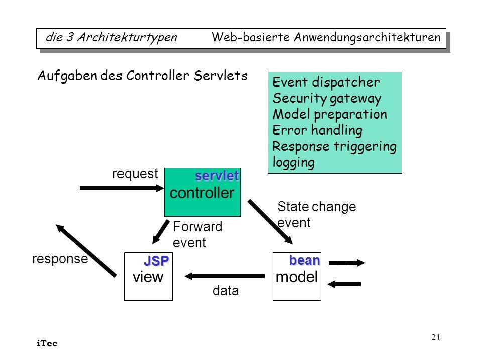 iTec 21 modelview controller request State change event Forward event data response servlet JSP bean Event dispatcher Security gateway Model preparati