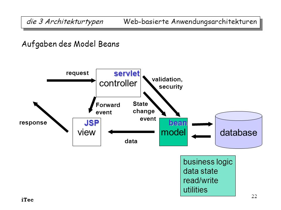 iTec 22 modelview controller request State change event Forward event data response servlet JSP bean business logic data state read/write utilities Au