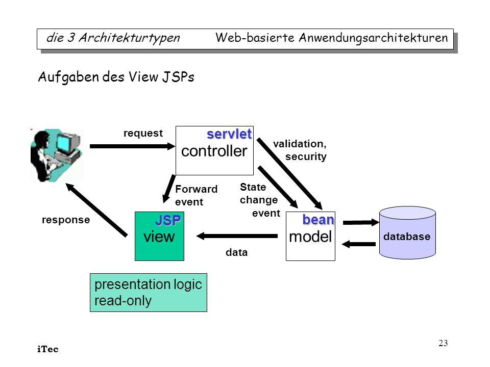 iTec 23 presentation logic read-only modelview controller request State change event Forward event data response servlet JSP bean database validation,