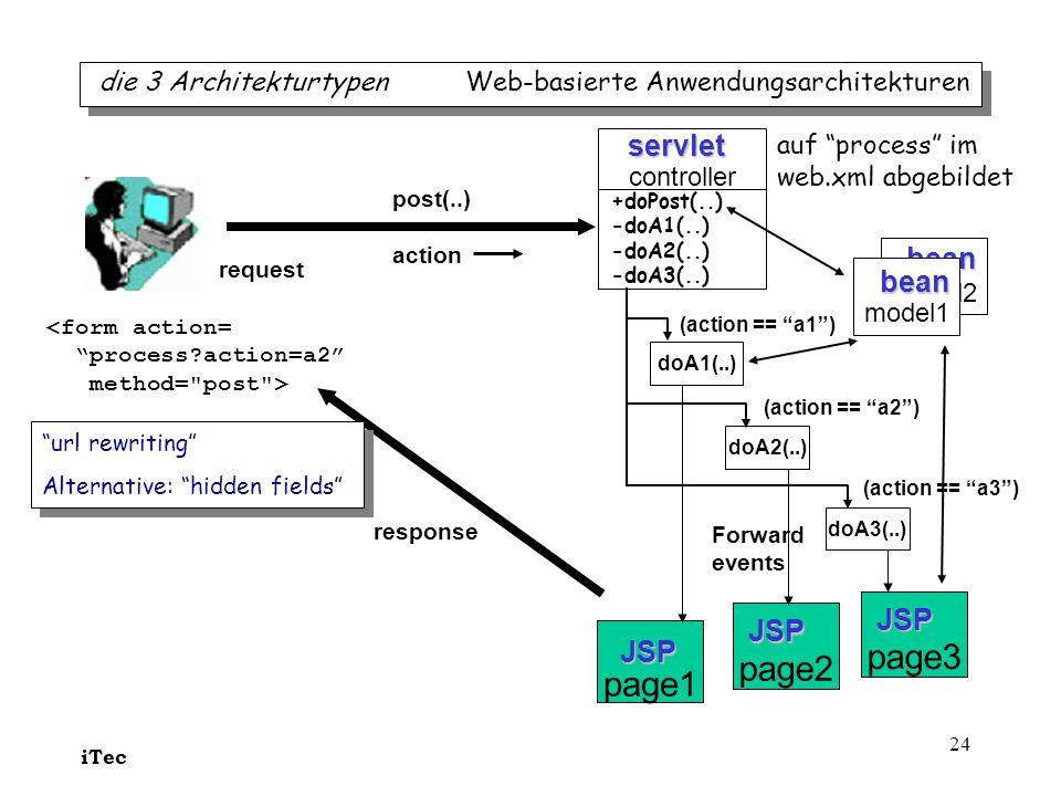 iTec 24 bean model2 page2 die 3 Architekturtypen Web-basierte Anwendungsarchitekturen page1 controller request Forward events servlet JSP <form action