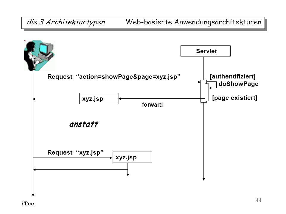 iTec 44 die 3 Architekturtypen Web-basierte Anwendungsarchitekturen Request action=showPage&page=xyz.jsp Servlet [authentifiziert] doShowPage xyz.jsp