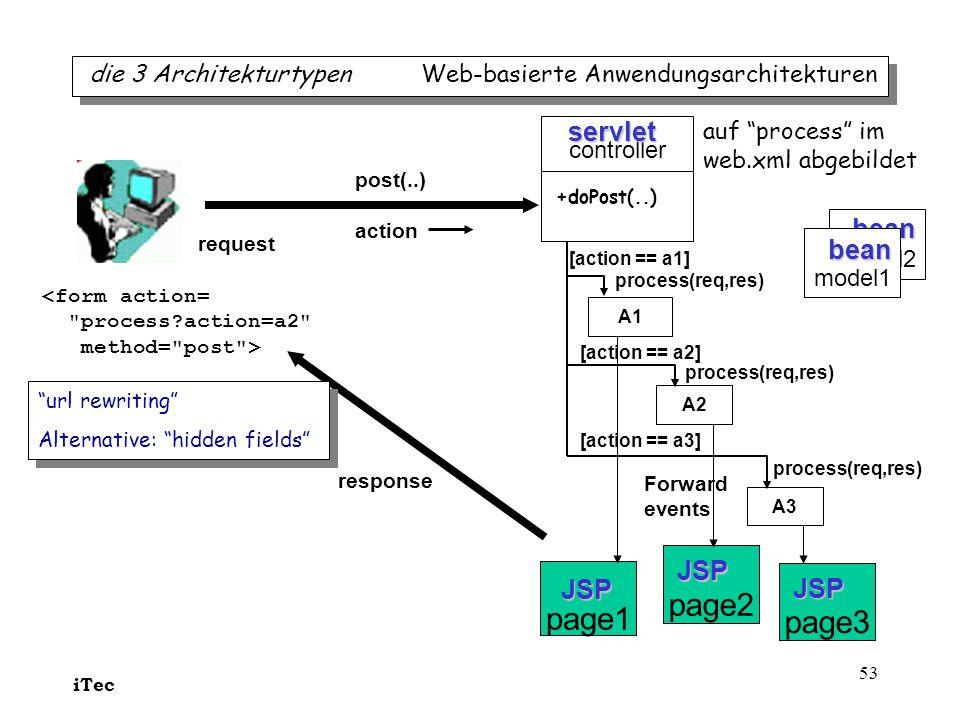 iTec 53 die 3 Architekturtypen Web-basierte Anwendungsarchitekturen bean model2 page2 page1 controller request Forward events servlet JSP <form action