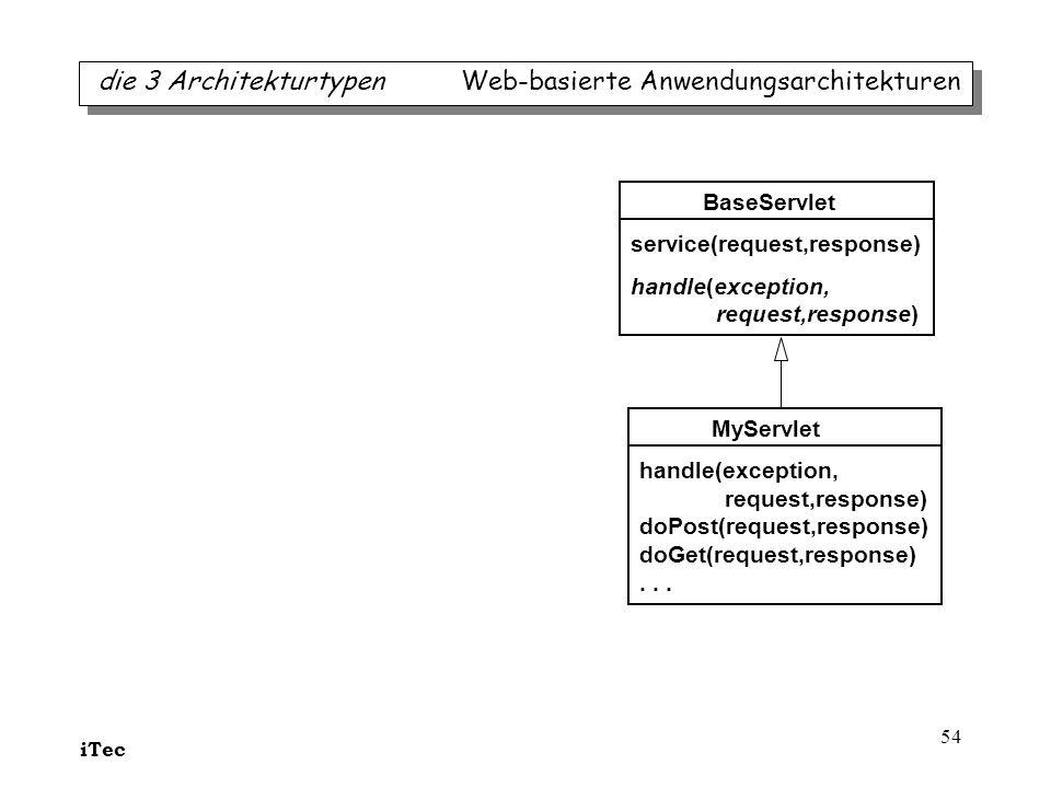 iTec 54 die 3 Architekturtypen Web-basierte Anwendungsarchitekturen BaseServlet service(request,response) handle(exception, request,response) MyServle