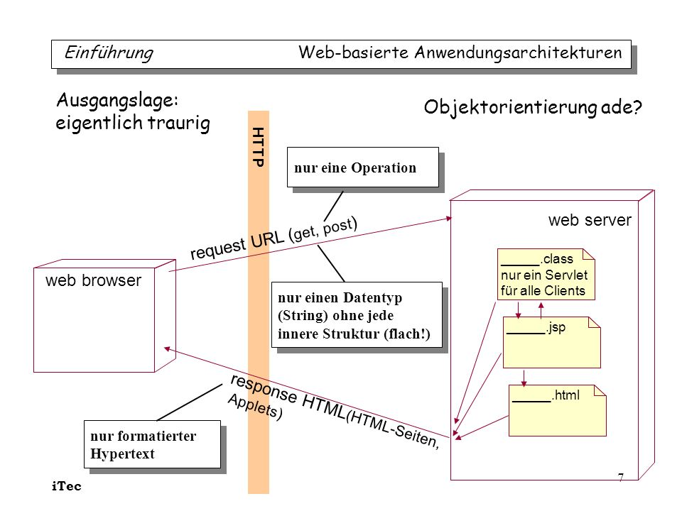 iTec 7 web browser web server _____.html request URL ( get, post ) response HTML (HTML-Seiten, Applets) _____.jsp _____.class nur ein Servlet für alle