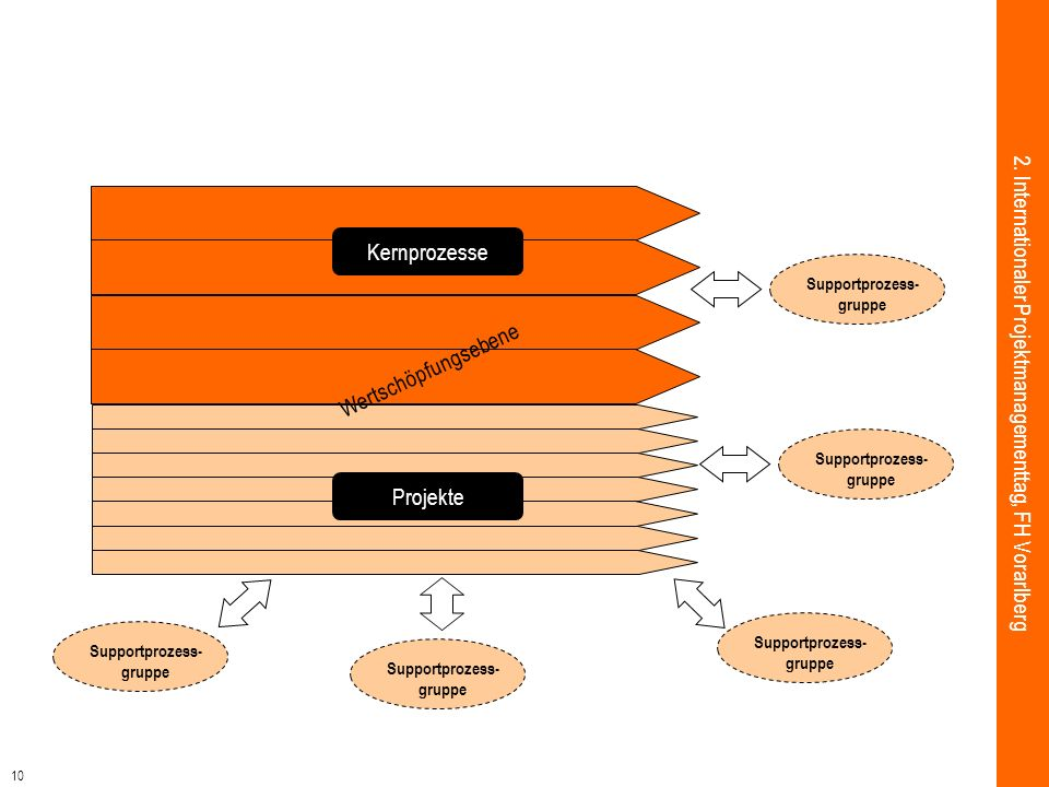 10 2. Internationaler Projektmanagementtag, FH Vorarlberg Projekte Kernprozesse Supportprozess- gruppe Supportprozess- gruppe Supportprozess- gruppe S