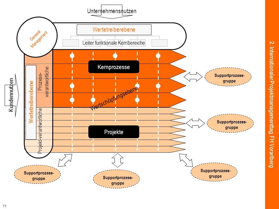 11 2. Internationaler Projektmanagementtag, FH Vorarlberg Projekte Projekt-verantwortliche Prozess- verantwortliche Wertetreiberebene Supportprozess-