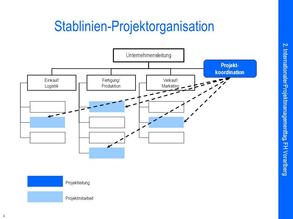4 Stablinien-Projektorganisation Unternehmensleitung Einkauf/ Logistik Fertigung/ Produktion Verkauf/ Marketing Projektleitung Projektmitarbeit Projek