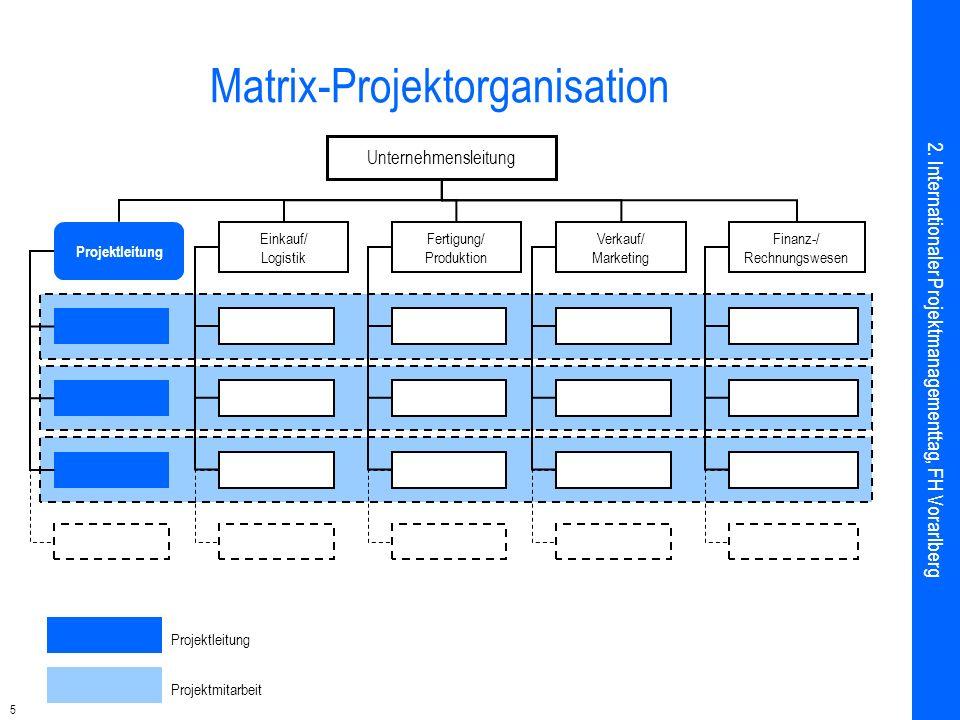 5 Matrix-Projektorganisation Projektleitung Projektmitarbeit Unternehmensleitung Einkauf/ Logistik Fertigung/ Produktion Verkauf/ Marketing Finanz-/ R
