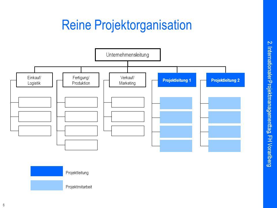 6 Reine Projektorganisation Projektleitung Projektmitarbeit Projektleitung 1Projektleitung 2 Unternehmensleitung Einkauf/ Logistik Fertigung/ Produktion Verkauf/ Marketing 2.