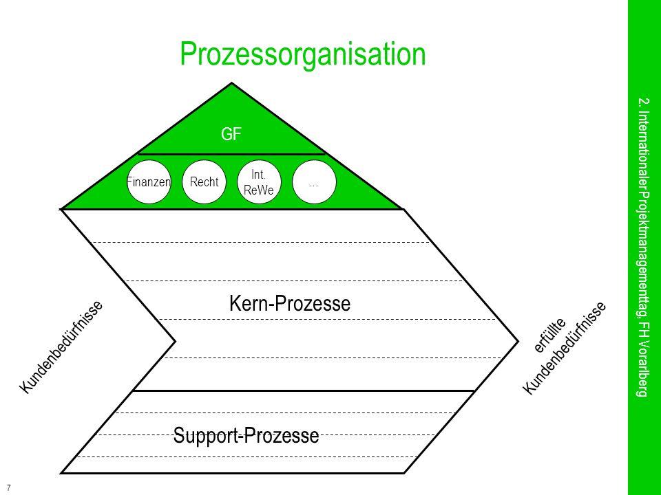 7 Prozessorganisation 2. Internationaler Projektmanagementtag, FH Vorarlberg GF FinanzenRecht Int. ReWe … Kundenbedürfnisse erfüllte Kundenbedürfnisse