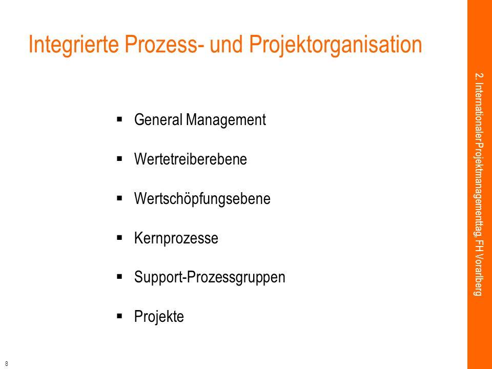 8 Integrierte Prozess- und Projektorganisation General Management Wertetreiberebene Wertschöpfungsebene Kernprozesse Support-Prozessgruppen Projekte 2.