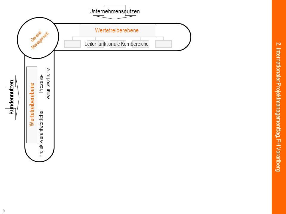 9 Wertetreiberebene Leiter funktionale Kernbereiche Wertetreiberebene Unternehmensnutzen Projekt-verantwortliche Prozess- verantwortliche Wertetreiber