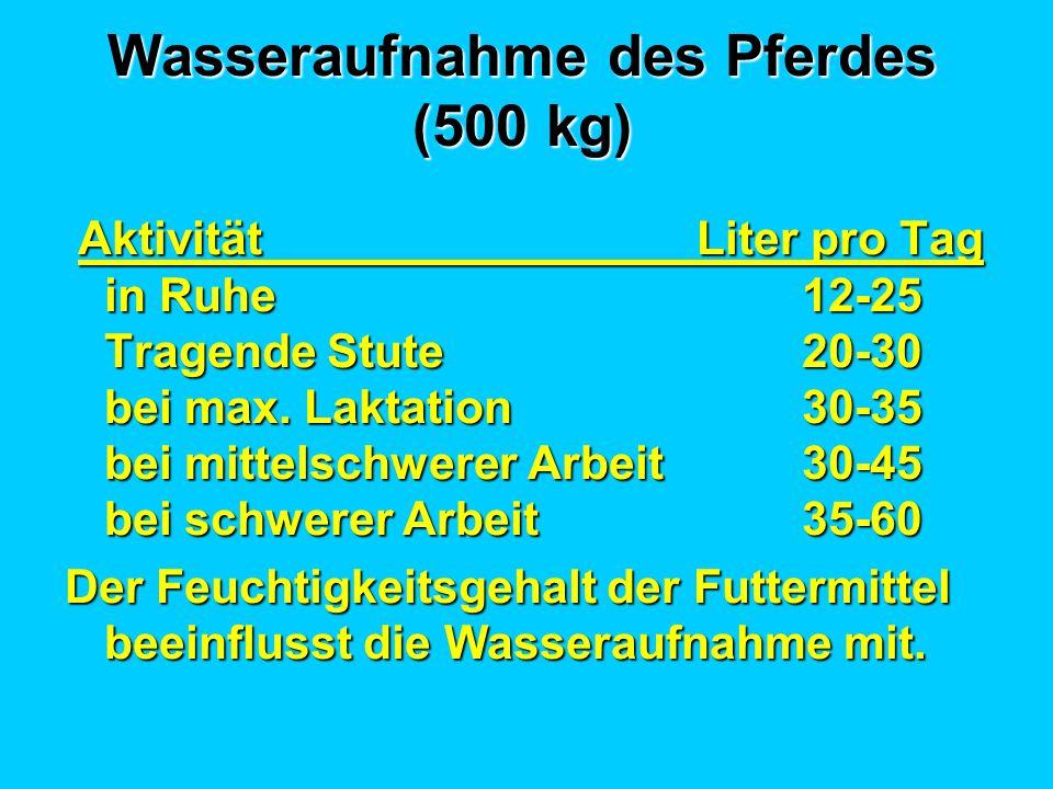 Wasseraufnahme des Pferdes (500 kg) Aktivität Liter pro Tag in Ruhe12-25 Tragende Stute20-30 bei max. Laktation30-35 bei mittelschwerer Arbeit30-45 be