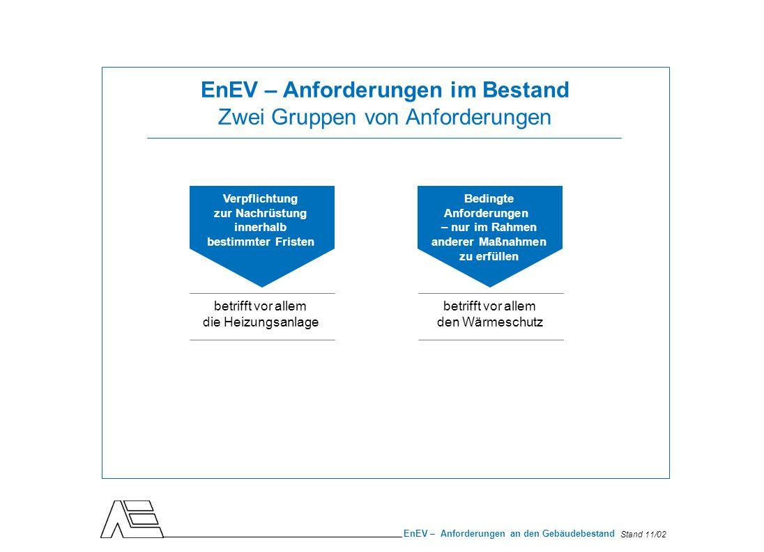 Stand 11/02 EnEV – Anforderungen an den Gebäudebestand Anforderungen an die Heizungsanlage Nachträgliche Dämmung von Rohrleitungen Ungedämmte, zugängliche Wärmeverteilungs- und Warmwasserleitungen in ungeheizten Räumen müssen bis zum 31.12.2006 gedämmt werden.* * Genaue Anforderungen sind in Anhang 5 der EnEV festgelegt.