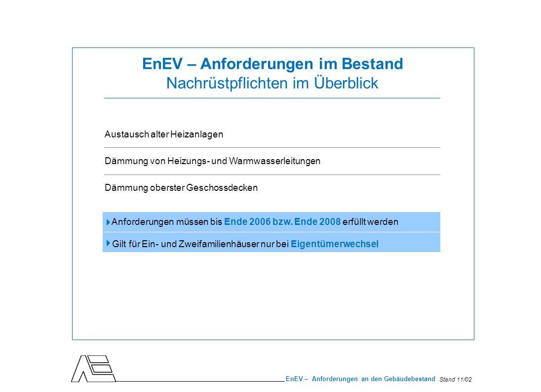 Stand 11/02 EnEV – Anforderungen an den Gebäudebestand Anforderungen an die Heizungsanlage Zusätzliche Bestimmungen Neue Heizungen, die in bestehende Gebäude eingebaut werden, müssen die EU-Heizkesselrichtlinie erfüllen.