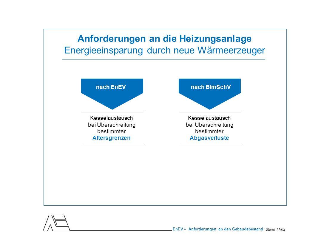 Stand 11/02 EnEV – Anforderungen an den Gebäudebestand Anforderungen an die Heizungsanlage Kesselaustausch gemäß EnEV Kessel, die vor dem 1.10.1978 eingebaut wurden, müssen bis zum 31.12.2006 außer Betrieb genommen werden Bei Erneuerung des Brenners oder Kessels nach dem 1.11.1996 verlängert sich Austauschfrist bis zum 31.12.2008 Verlängerte Austauschfrist gilt auch, wenn Kessel dank anderer Maßnahmen geltende Abgasgrenzwerte einhält Ausgenommen: Brennwert- oder Niedertemperaturkessel Kessel mit Leistungen unter 4 kW und über 400 kW Besondere Anlagen (z.B.