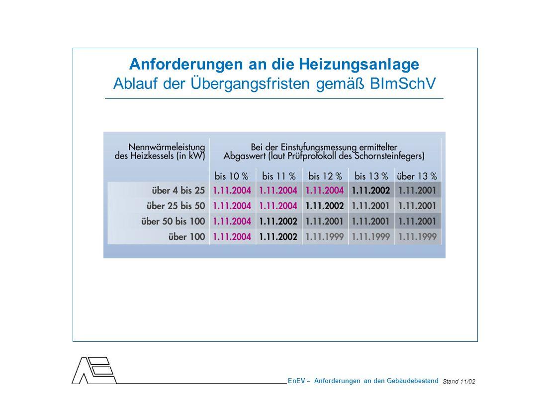 Stand 11/02 EnEV – Anforderungen an den Gebäudebestand Überprüfung aller Kleinfeuerungsanlagen unabhängig vom Baualter: Werden die Grenzwerte nach BImSchV eingehalten.
