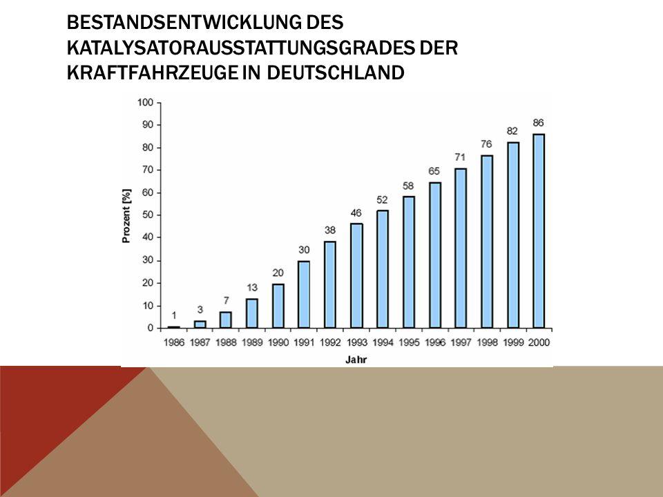 BESTANDSENTWICKLUNG DES KATALYSATORAUSSTATTUNGSGRADES DER KRAFTFAHRZEUGE IN DEUTSCHLAND