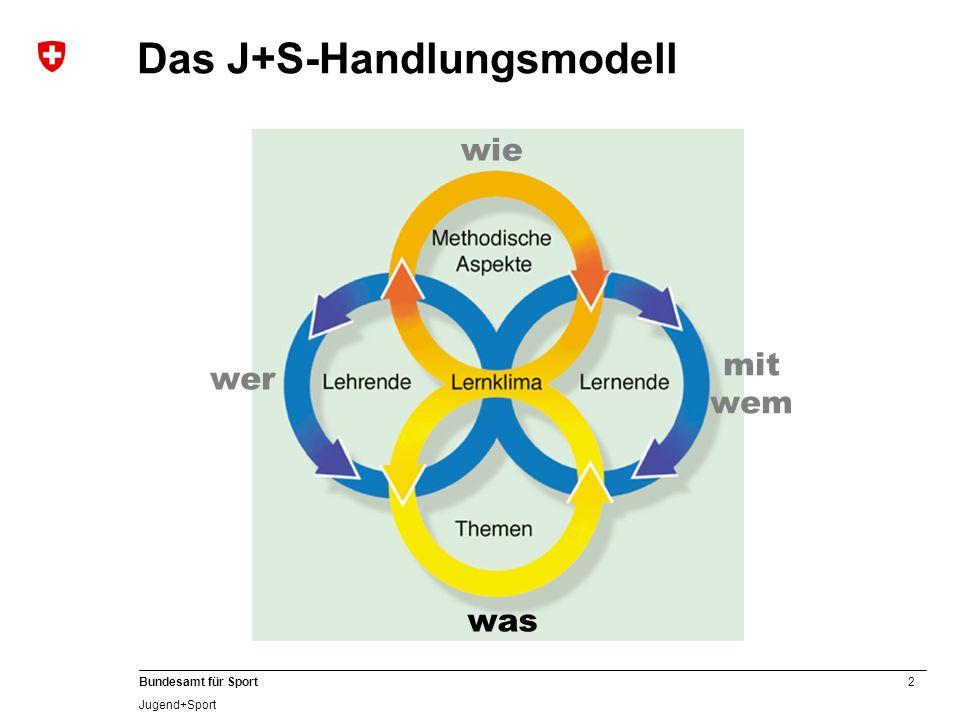 2 Bundesamt für Sport Jugend+Sport Das J+S-Handlungsmodell wer was wie mit wem
