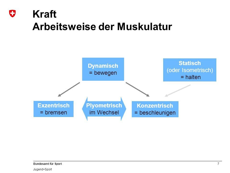 8 Bundesamt für Sport Jugend+Sport Kraft Methodische Hinweise vorbereitet, aufgewärmt, eingestimmt immer nur als Mittel zum Zweck.
