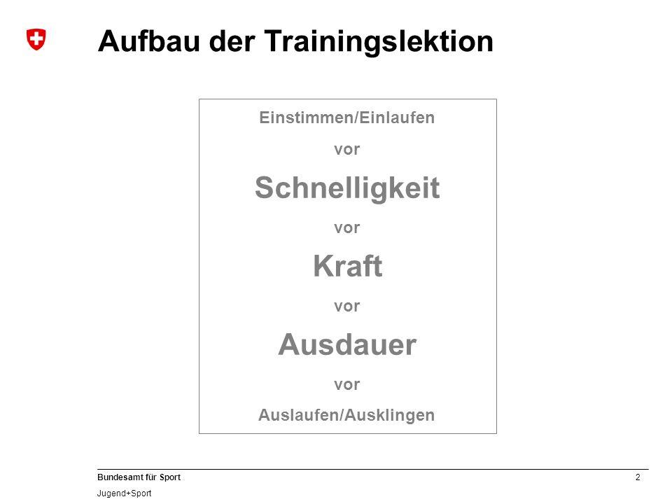 2 Bundesamt für Sport Jugend+Sport Aufbau der Trainingslektion Einstimmen/Einlaufen vor Schnelligkeit vor Kraft vor Ausdauer vor Auslaufen/Ausklingen
