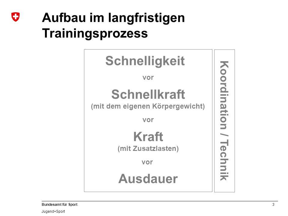 3 Bundesamt für Sport Jugend+Sport Aufbau im langfristigen Trainingsprozess Schnelligkeit vor Schnellkraft (mit dem eigenen Körpergewicht) vor Kraft (