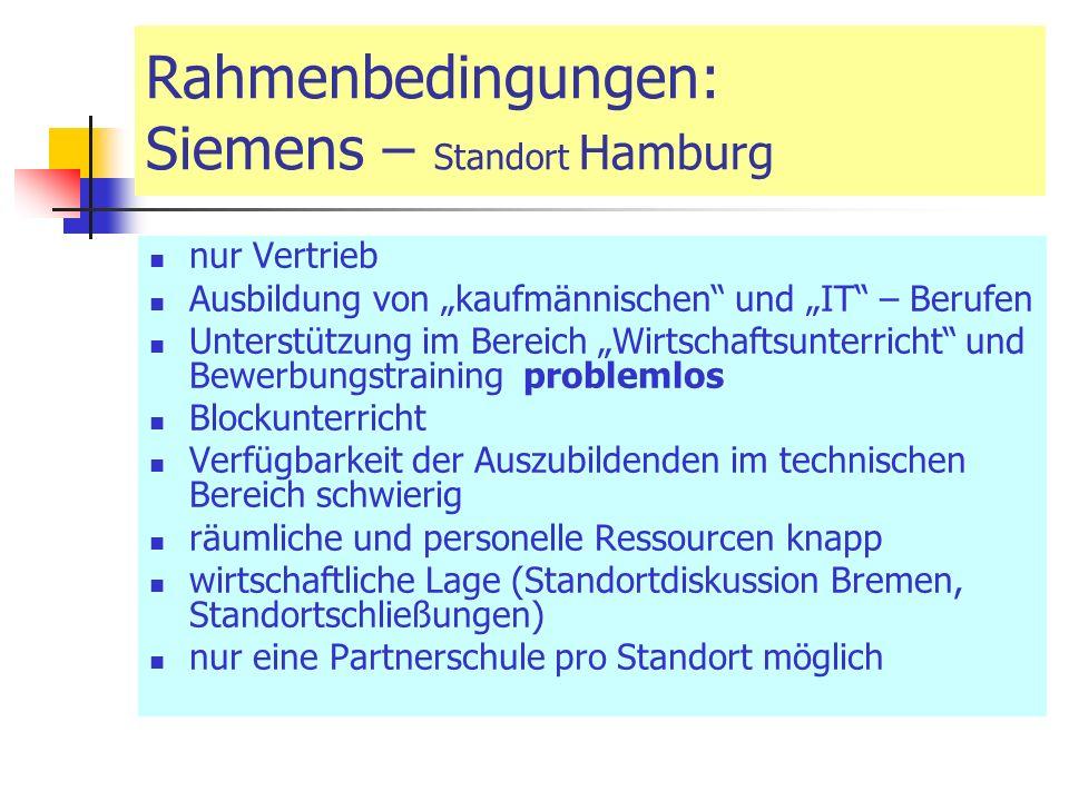 nur Vertrieb Ausbildung von kaufmännischen und IT – Berufen Unterstützung im Bereich Wirtschaftsunterricht und Bewerbungstraining problemlos Blockunterricht Verfügbarkeit der Auszubildenden im technischen Bereich schwierig räumliche und personelle Ressourcen knapp wirtschaftliche Lage (Standortdiskussion Bremen, Standortschließungen) nur eine Partnerschule pro Standort möglich Rahmenbedingungen: Siemens – Standort Hamburg