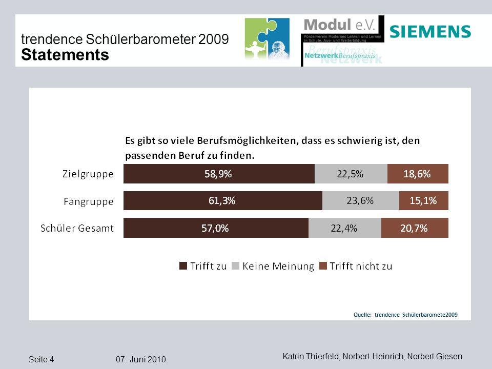 Seite 4 07. Juni 2010 Katrin Thierfeld, Norbert Heinrich, Norbert Giesen trendence Schülerbarometer 2009 Statements Quelle: trendence Schülerbaromete2