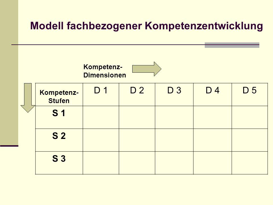 Modell fachbezogener Kompetenzentwicklung Kompetenz- Dimensionen Kompetenz- Stufen D 1D 2D 3D 4D 5 S 1 S 2 S 3