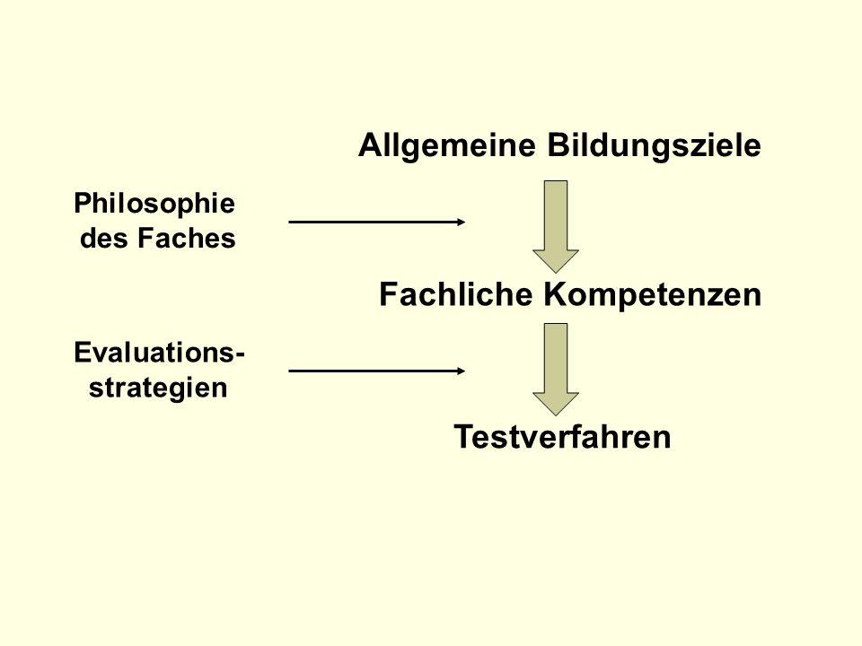 Allgemeine Bildungsziele Fachliche Kompetenzen Testverfahren Philosophie des Faches Evaluations- strategien