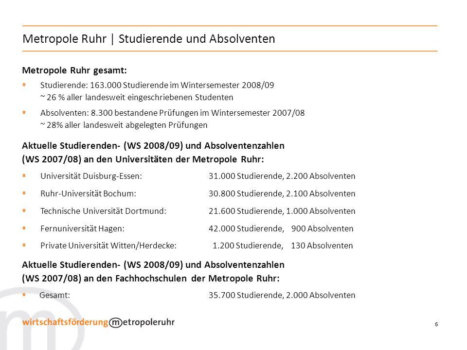 6 Metropole Ruhr | Studierende und Absolventen Metropole Ruhr gesamt: Studierende: 163.000 Studierende im Wintersemester 2008/09 ~ 26 % aller landeswe