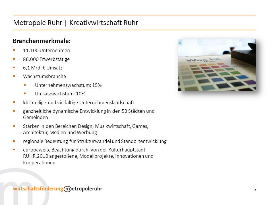 3 Metropole Ruhr | Kreativwirtschaft Ruhr Branchenmerkmale: 11.100 Unternehmen 86.000 Erwerbstätige 6,1 Mrd. Umsatz Wachstumsbranche Unternehmenswachs