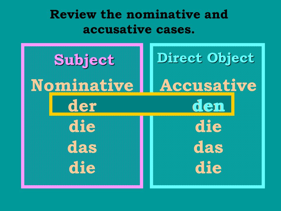 Review the nominative and accusative cases. Subject Direct Object Nominative der die das die Accusative den die das die den