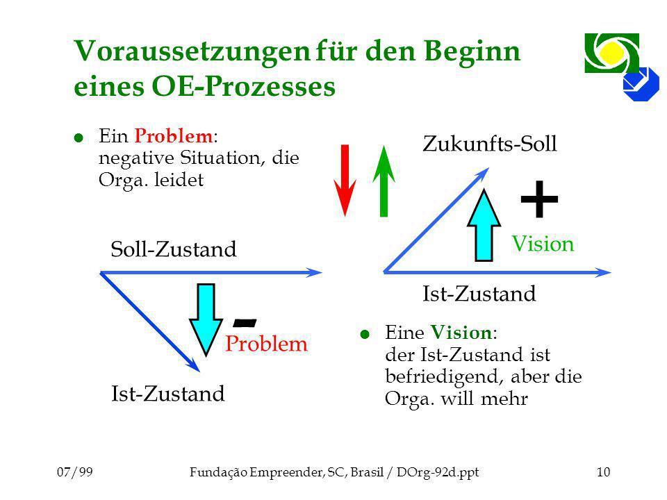 07/99Fundação Empreender, SC, Brasil / DOrg-92d.ppt10 Voraussetzungen für den Beginn eines OE-Prozesses l Ein Problem : negative Situation, die Orga.