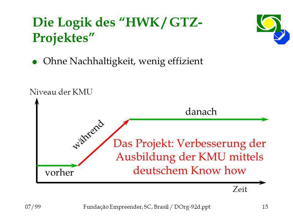 07/99Fundação Empreender, SC, Brasil / DOrg-92d.ppt15 Die Logik des HWK / GTZ- Projektes l Ohne Nachhaltigkeit, wenig effizient Niveau der KMU Zeit Da