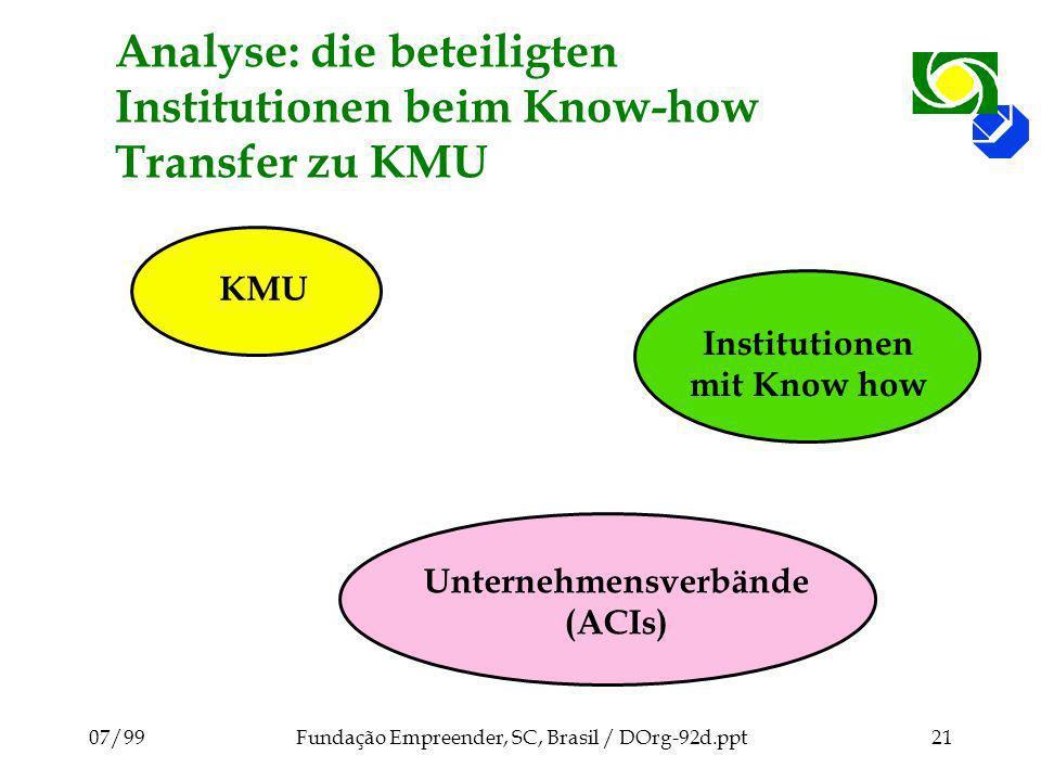 07/99Fundação Empreender, SC, Brasil / DOrg-92d.ppt21 Analyse: die beteiligten Institutionen beim Know-how Transfer zu KMU KMU Unternehmensverbände (ACIs) Institutionen mit Know how