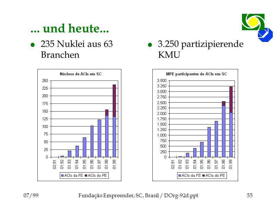 07/99Fundação Empreender, SC, Brasil / DOrg-92d.ppt55... und heute... l 235 Nuklei aus 63 Branchen l 3.250 partizipierende KMU