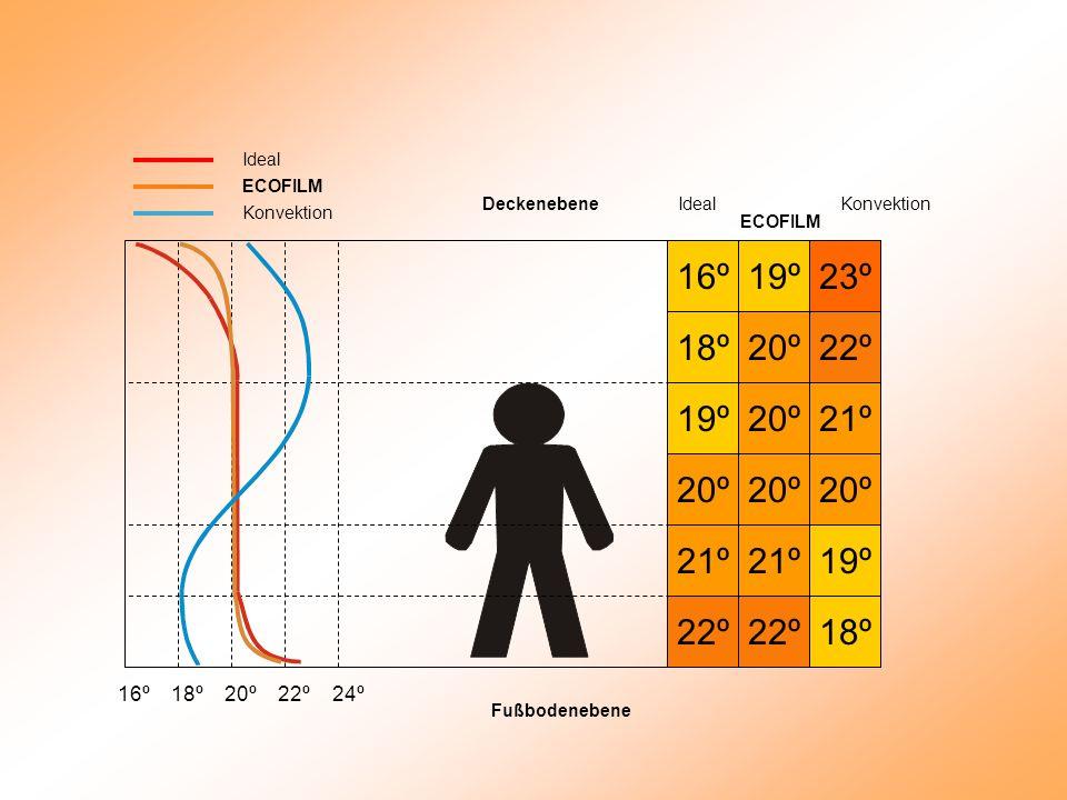 22º 21º 20º 19º 18º 16º 22º 21º 20º 19º 18º 19º 20º 21º 22º 23º Ideal ECOFILM Konvektion Ideal ECOFILM Konvektion 16º 18º 20º 22º 24º Fußbodenebene Deckenebene