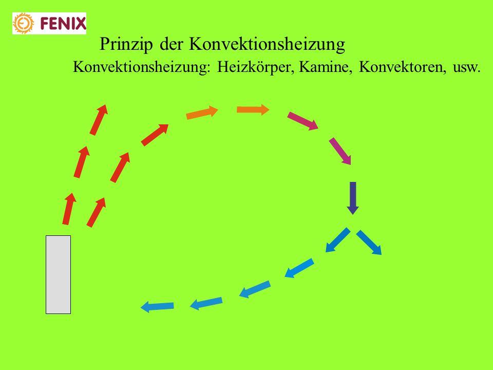 Konvektionsheizung: Heizkörper, Kamine, Konvektoren, usw. Prinzip der Konvektionsheizung