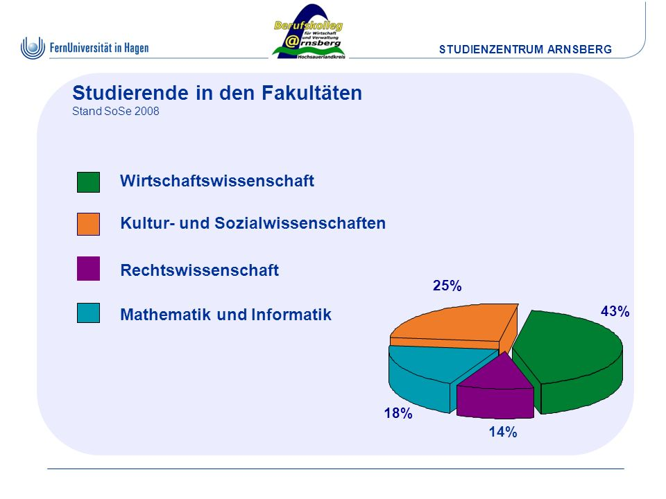 STUDIENZENTRUM ARNSBERG Studierende in den Fakultäten Stand SoSe 2008 Kultur- und Sozialwissenschaften 25% Mathematik und Informatik 18% Wirtschaftswi