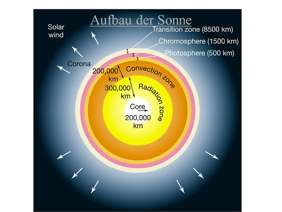 Woher kommt die Energie der Sonne ?.