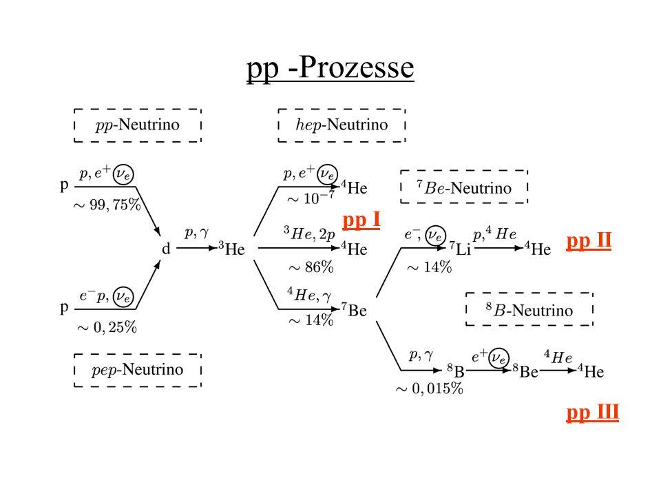 CNO - Zyklus
