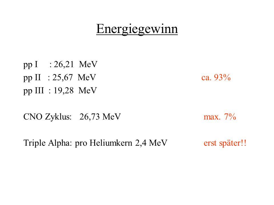 Entwicklung zum Weißen Zwerg -12,7 Mrd.