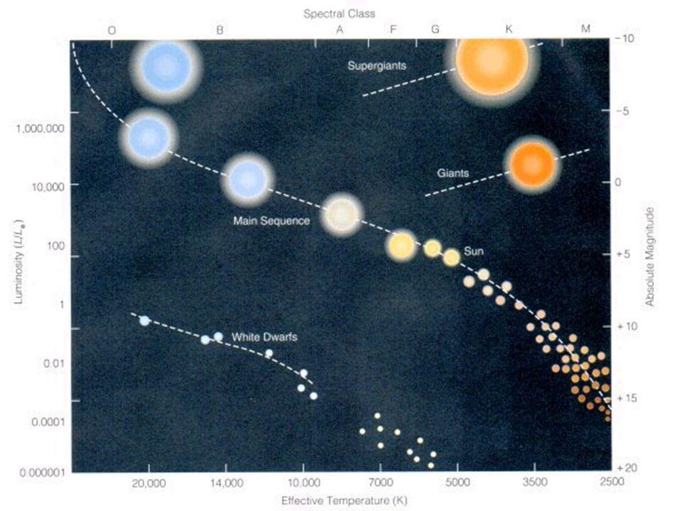 Sonstiges Hayashi-Linie Stern zum ersten Mal von außen sichtbar (Protostern).