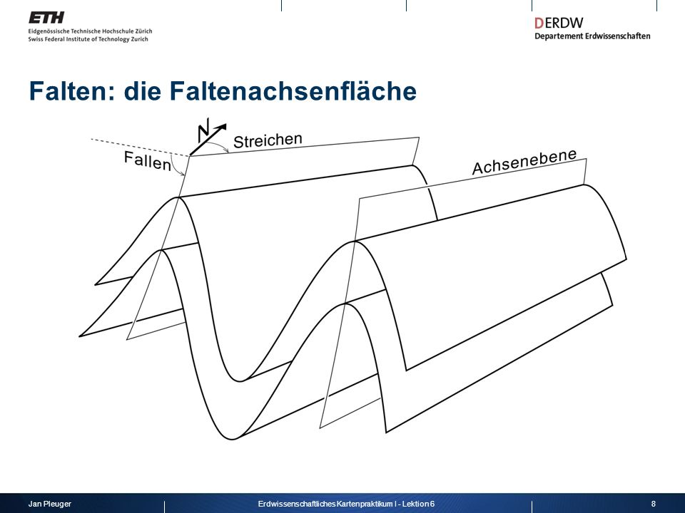 Jan Pleuger8Erdwissenschaftliches Kartenpraktikum I - Lektion 6 Falten: die Faltenachsenfläche